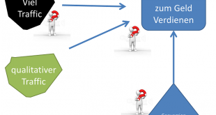 Dreiecksregel Online Geld verdienen Traffic Conversion